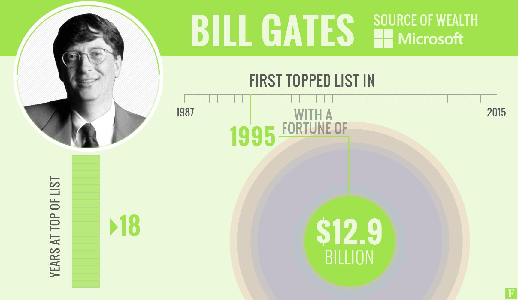 6 người giàu nhất thế giới bên cạnh Jeff Bezos 6 người giàu nhất thế giới bên cạnh Jeff Bezos