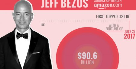 6 người giàu nhất thế giới bên cạnh Jeff Bezos