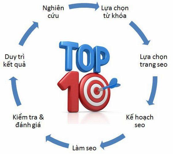 5 bước SEO từ khoá lên top mà mọi người cần phải chú ý 5 bước SEO từ khoá lên top mà mọi người cần phải chú ý