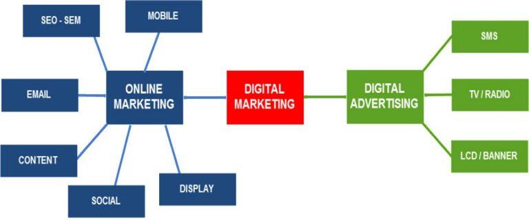 Sự khác biệt giữa Digital Marketing và Marketing online là gì? Sự khác biệt giữa Digital Marketing và Marketing online là gì?