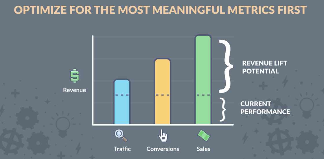 Cách xây dựng chiến dịch tạo ra Traffic có tỉ lệ chuyển đổi cao hơn và tăng trưởng nhanh hơn (P.2) Cách xây dựng chiến dịch tạo ra Traffic có tỉ lệ chuyển đổi cao hơn và tăng trưởng nhanh hơn (P.2)