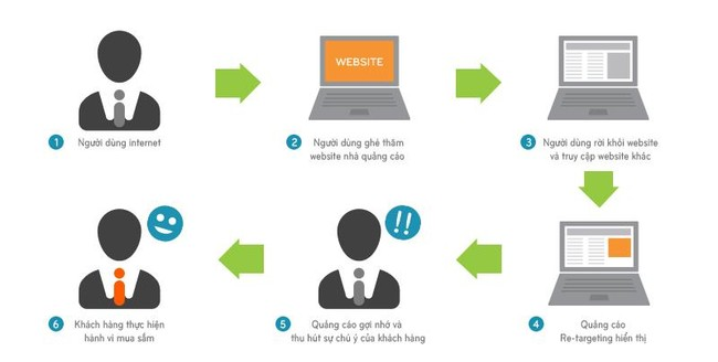 Marketing online hiệu quả chỉ với 3 bước đơn giản tại nhà Marketing online hiệu quả chỉ với 3 bước đơn giản tại nhà